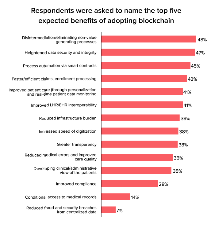 Top Benefits of using Blockchain in current Healthcare