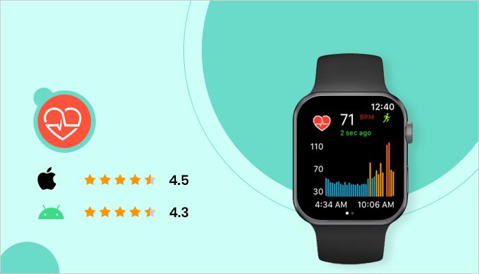 Cardiogram - Best App For Smartwatch