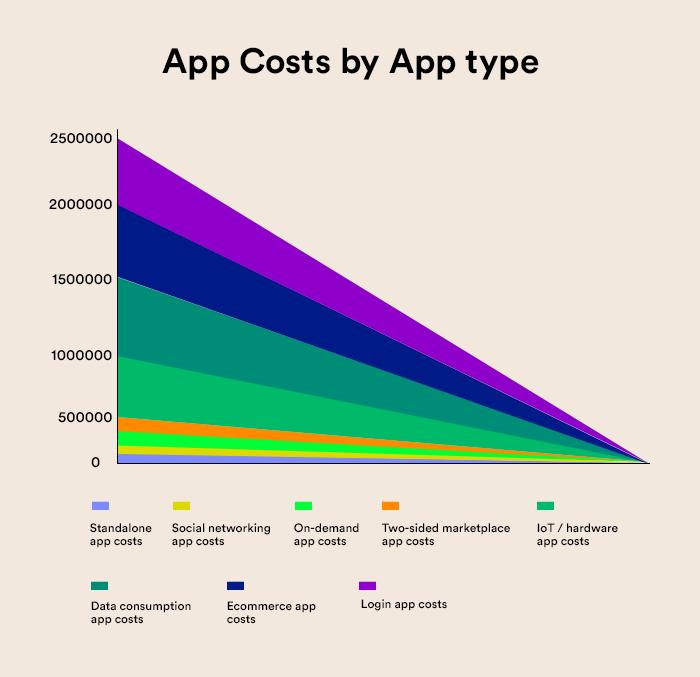 App Cost by App Type