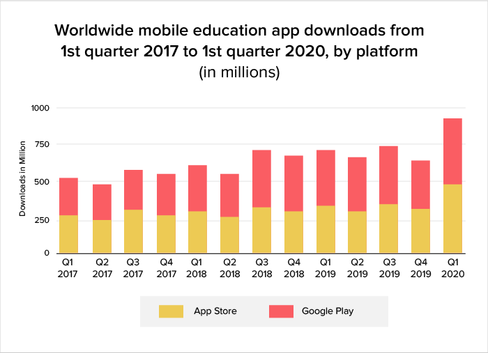 Use Of Mobile Apps In Education