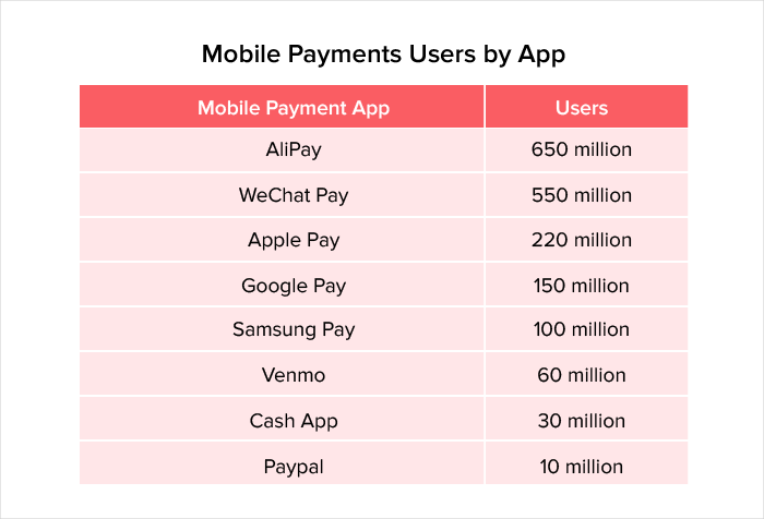 Role of mobile apps in banking
