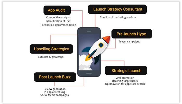 starting an app business