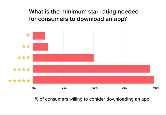 app ratings and reviews