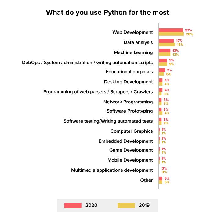 stats of python