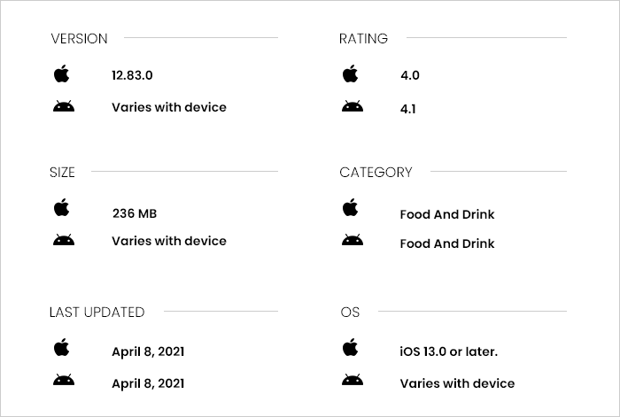 Yelp App Review