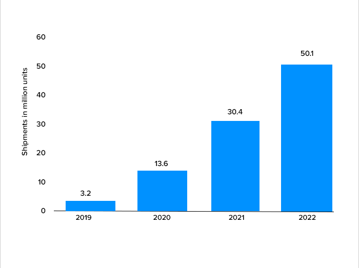 global foldable phone shipment data