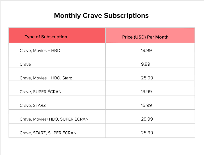 Monthly Crave Subscriptions