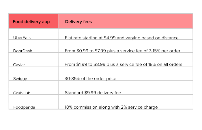 online food delivery apps