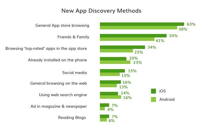 App Discovery method