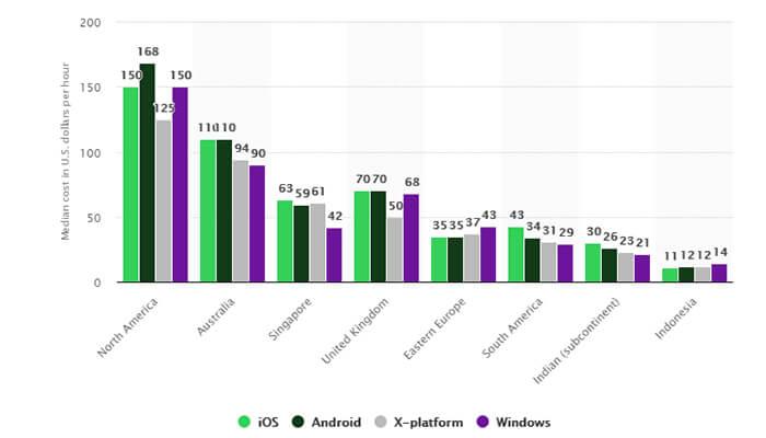 The Different platform graph