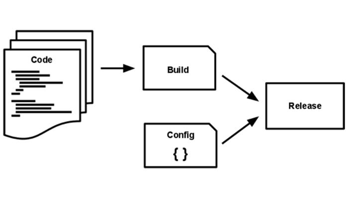 Build Release