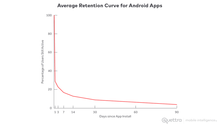 Average Retention