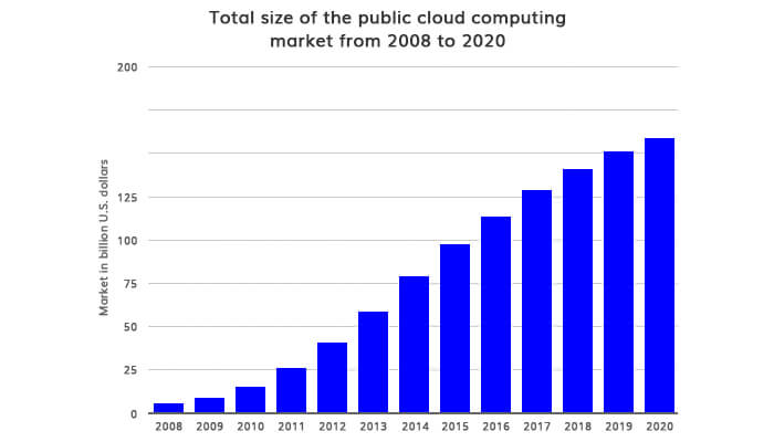 Cloud Technology is Beneficial