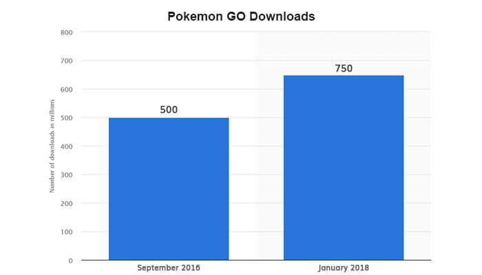global data pokemon game