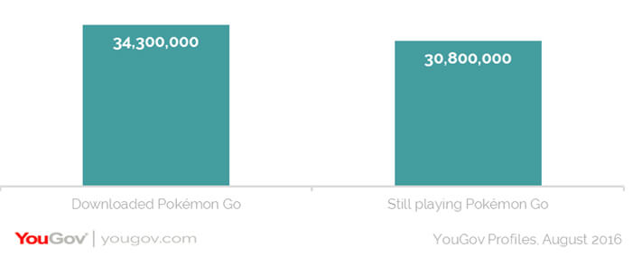 pokemon usage in us