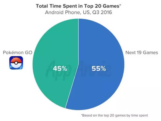 pokemon go statistics
