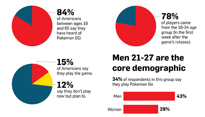 pokemon go stats by age group