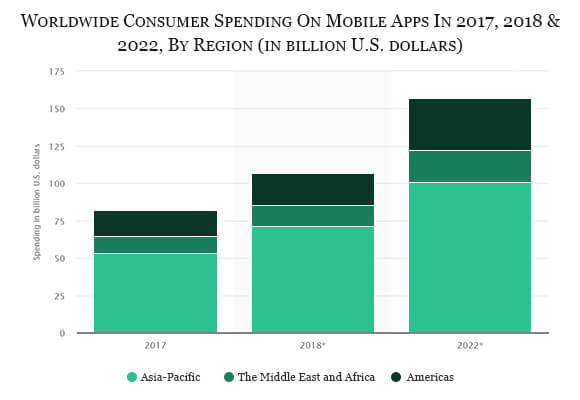 Worldwide consumer spending on mobile apps