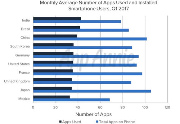 average number of apps used