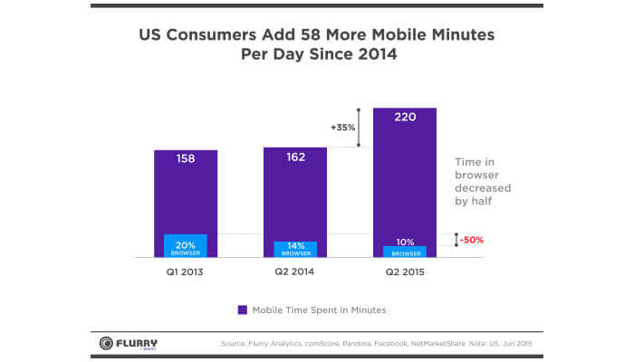us consumers mobile app data