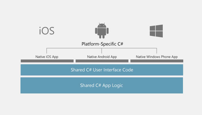 An Ideal Guide For Cross-Platform Mobile App Development