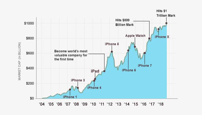 apple revenue graph