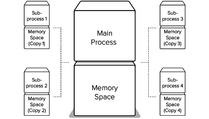 main process and memory space