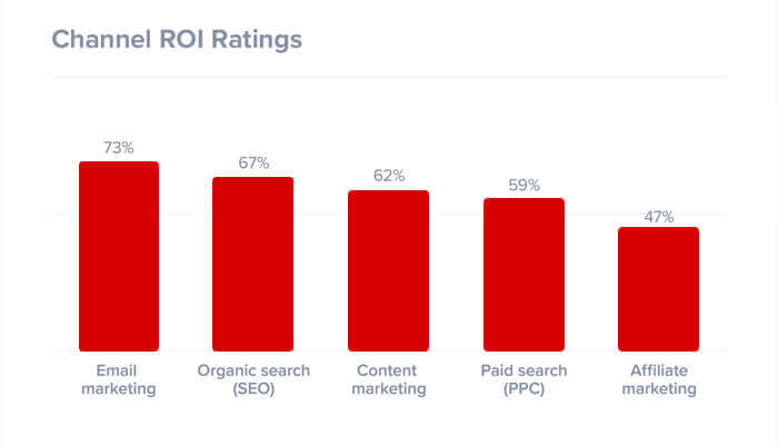 Channel ROI Rating