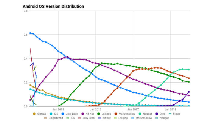 android os version distribution