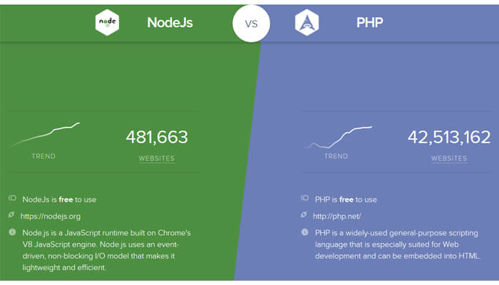 stats in between nodejs and php