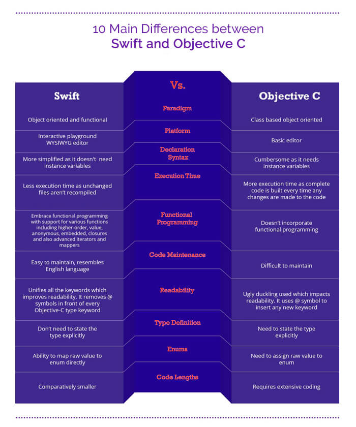 swift vs objective c