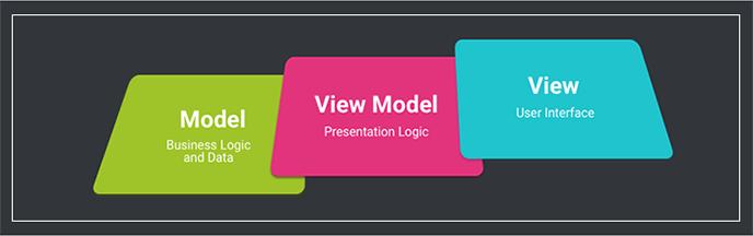 mvvm model