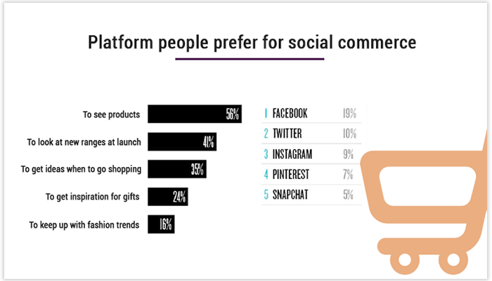 Platform of social commerce