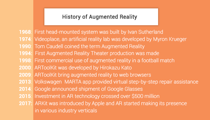 History of Augmented Reality Technology