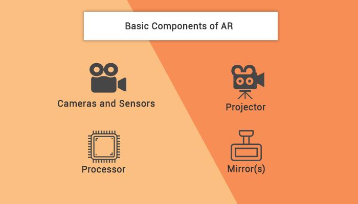 basics of ar