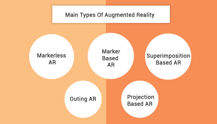 types of Augmented Reality Technology