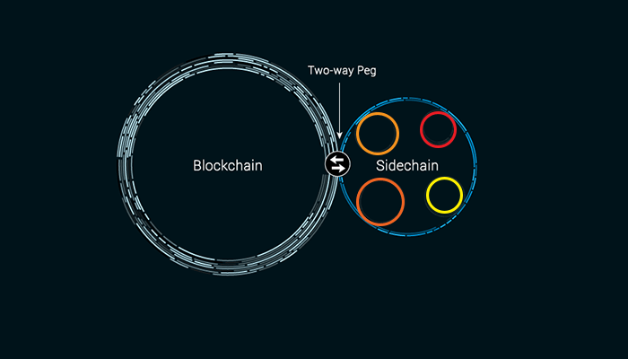 blockchain via two-way peg