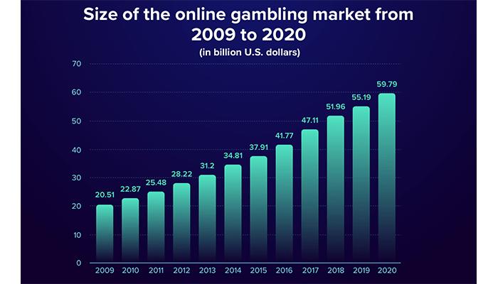 Mobile gambling market growth