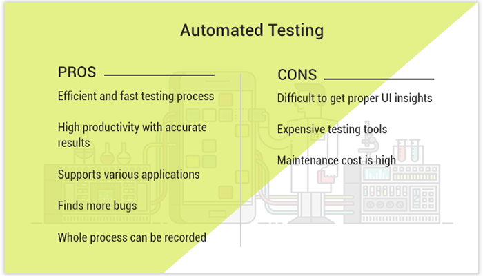 Pros & cons of Automation Testing