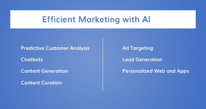 App Marketing With AI