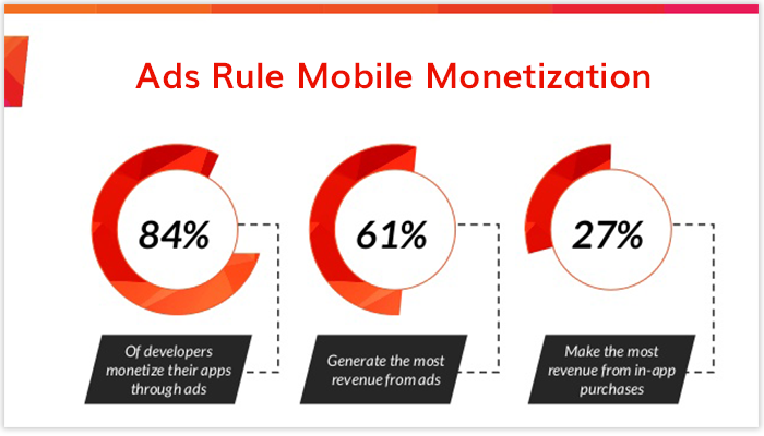 Upcoming Growth in the Ad Monetization