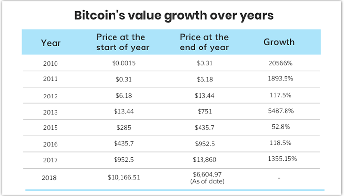 Bitcoin growth