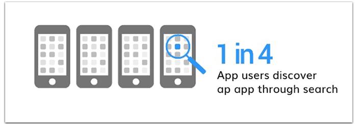 App Promotion way