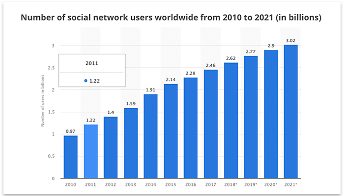 Total number of social network users