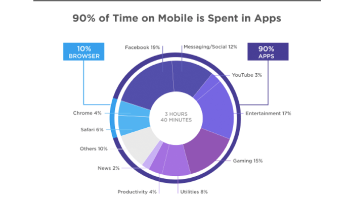 Time spent in mobile app