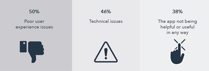 reason behind poor brand app experience