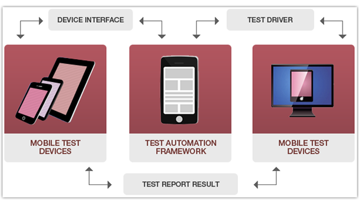 How Does Mobile A/B Testing Tools Work?