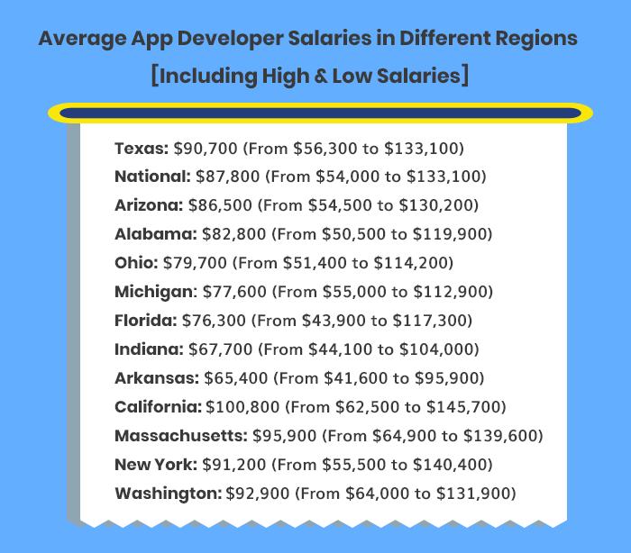 Average app developer salary