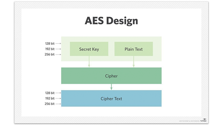 AES Symmetric Encryption: Java and Android Security | MobileAppDaily