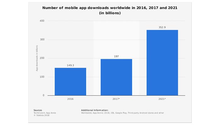 user preference towards mobile apps